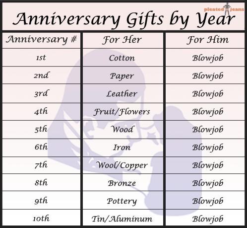 9 Year Wedding Anniversary Gifts
