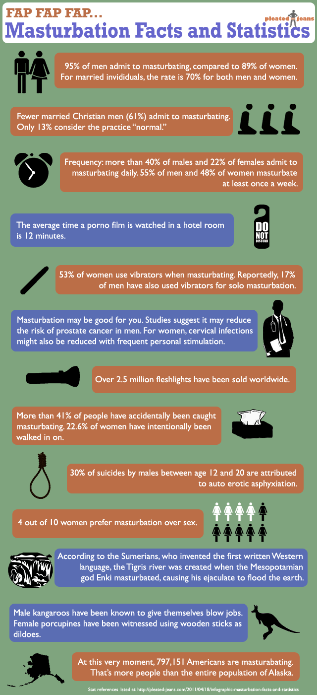 Infographic Masturbation Facts And Statistics Pleated