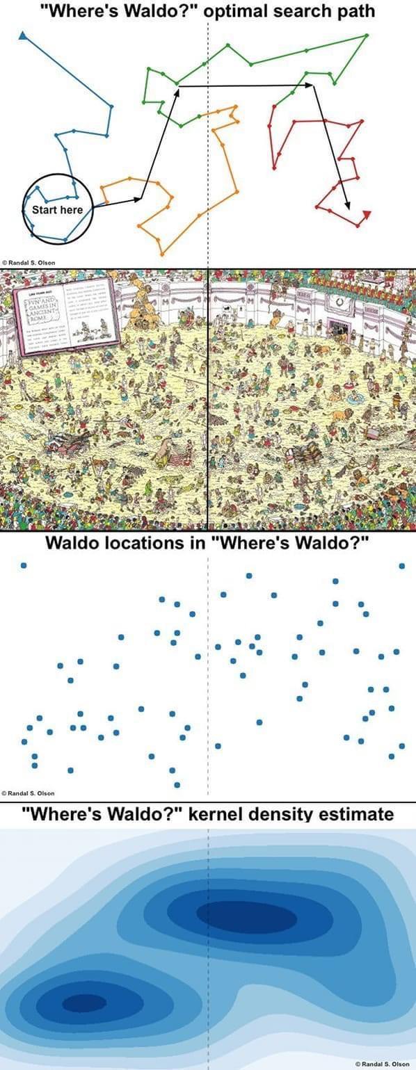 wheres waldo optimal search pattern, optimal search pattern for where's waldo, infographics, cool infographics, interesting inforgraphics, cool guides cool charts, interesting guides, interesting guide, cool guide random guides, random cool guides, random interesting guides, cool charts, interesting charts, random charts, informative charts, cool chart, interesting chart, random chart