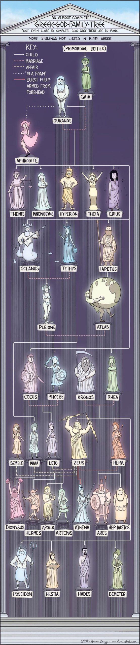 greek god family tree, infographics, cool infographics, interesting inforgraphics, cool guides cool charts, interesting guides, interesting guide, cool guide random guides, random cool guides, random interesting guides, cool charts, interesting charts, random charts, informative charts, cool chart, interesting chart, random chart