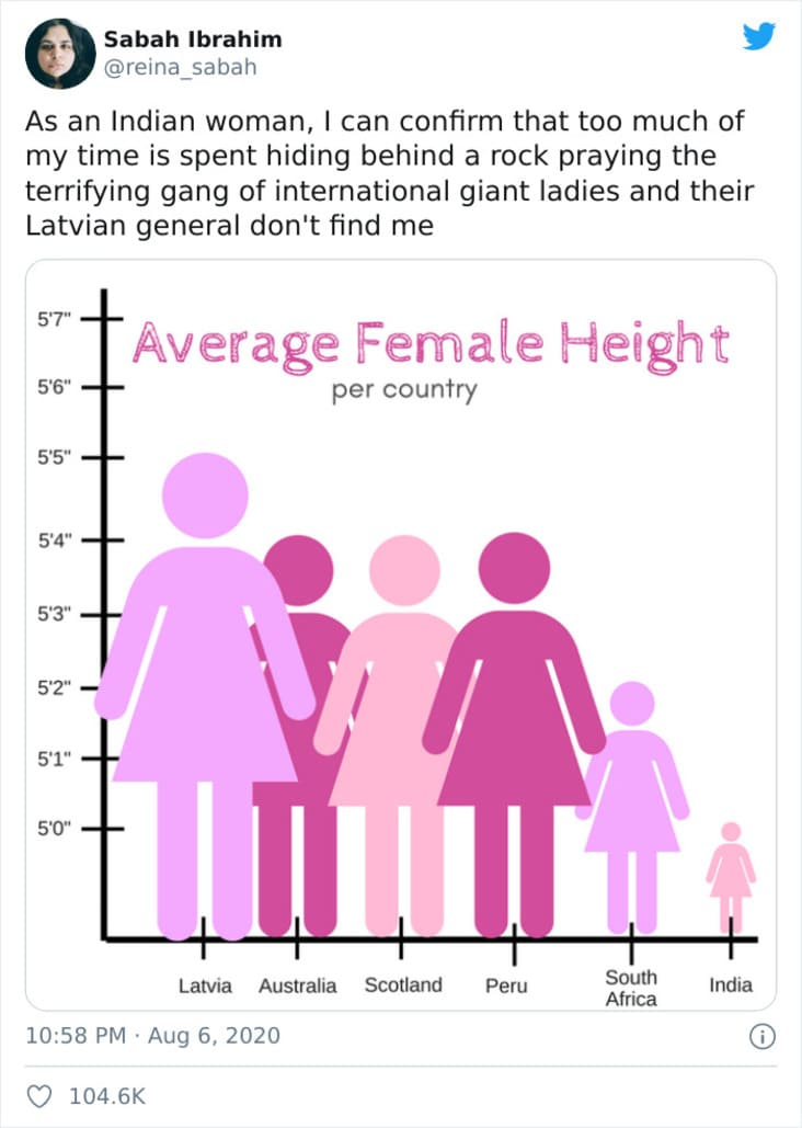 A Graph Of Average Female Height Is Rightfully Getting